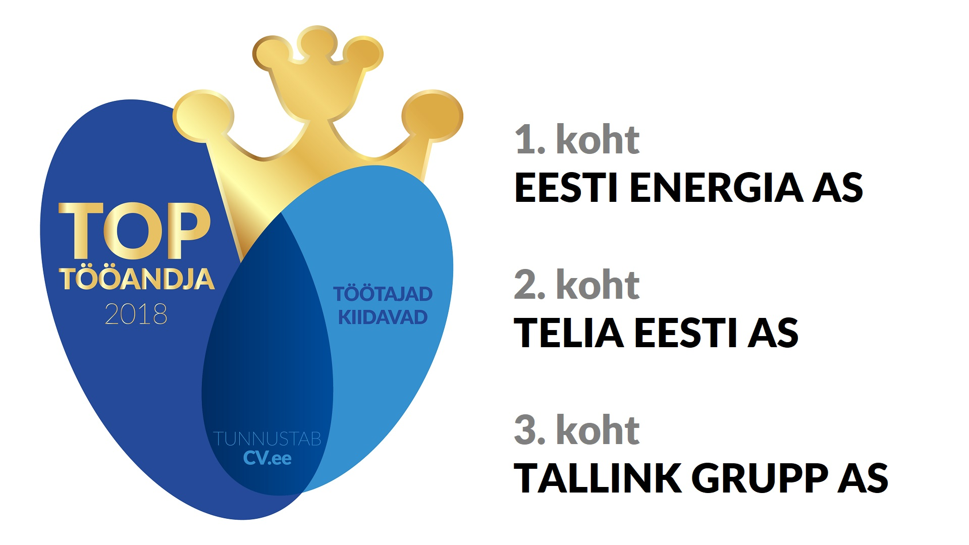CV-Online: eestimaalased tahavad üle kõige töötada Eesti Energias: igast 7. praktikandist saab Eesti Energia töötaja